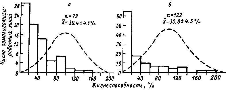 выделенных из природной популяции Drosophila melanogaster и различающихс