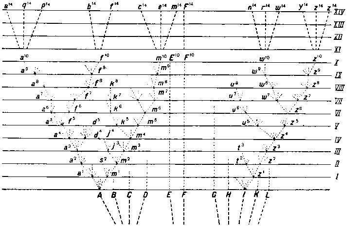 Схема родословного древа по Ч.