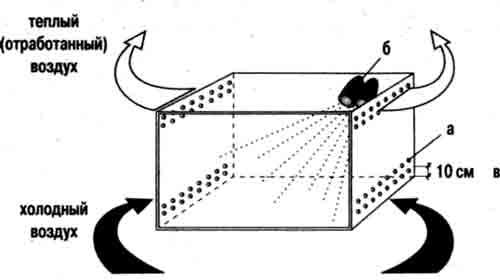 Схема вентиляции для крупных